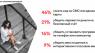 Телефонное мошенничество продолжает опустошать кошельки россиян